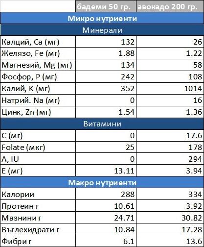 бадеми и авокадо калории
